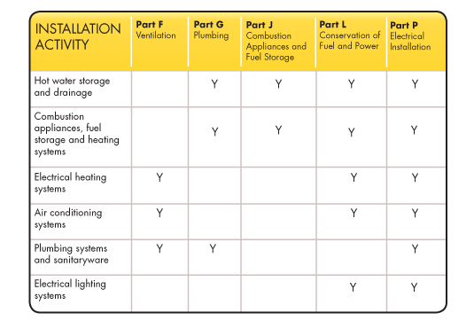 building regulations chart of compliance